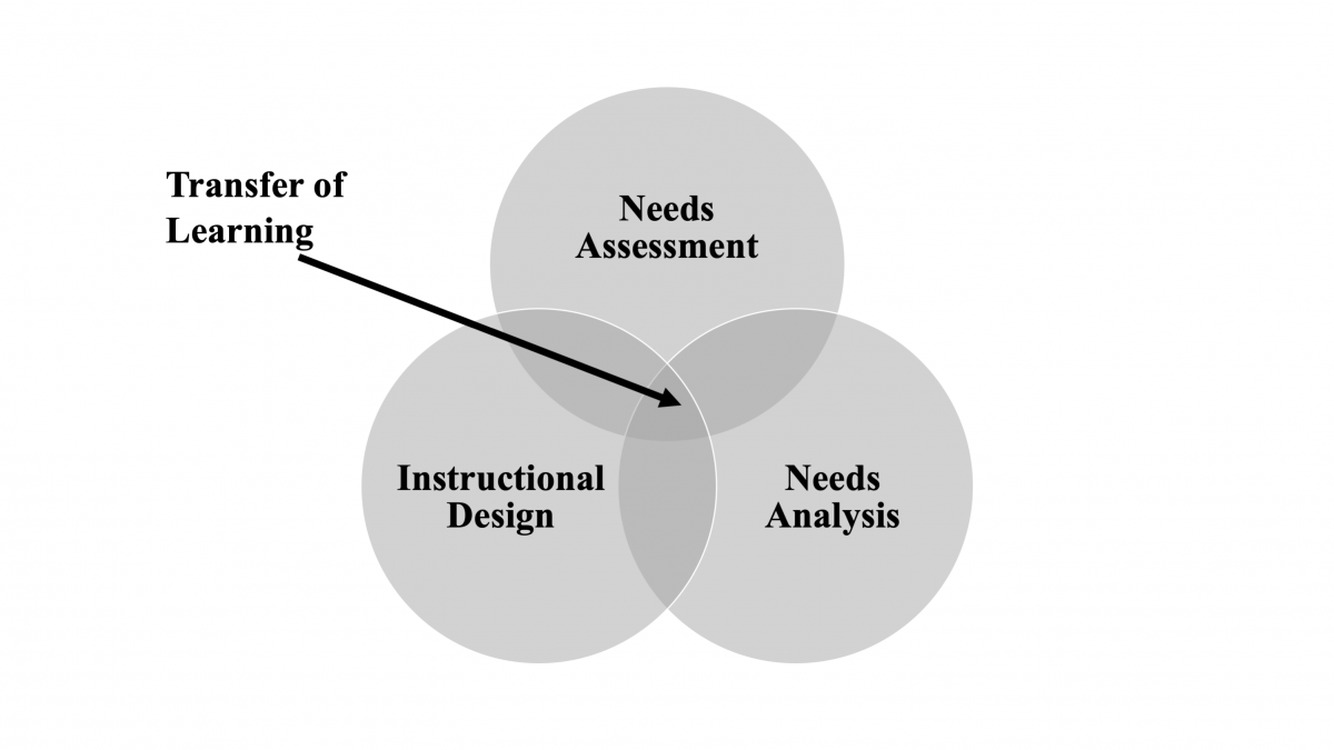 Transfer of learning at the intersection of needs assessment, needs analysis, and instructional design