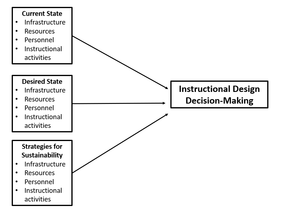 An image of current and desired state of affairs factors that influence instructional design decision-making.