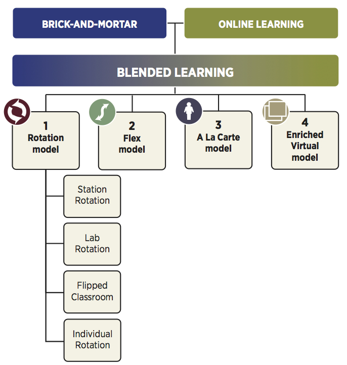 Chart showing the various blended learning models.