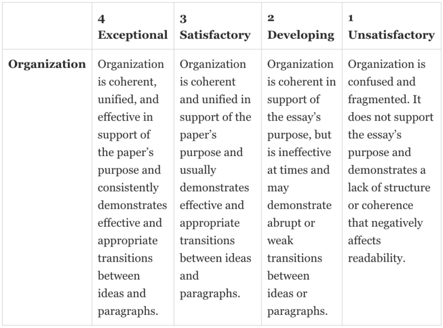 Image of an analytic rubric for writing