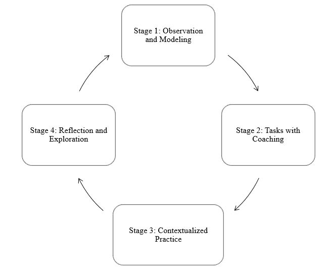 4 stages of developing instructional designers