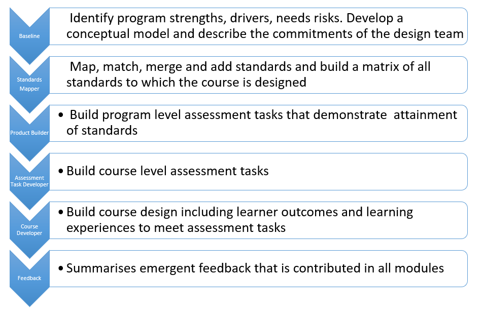 six steps for program and course design