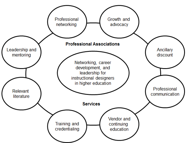 various professional associations and services