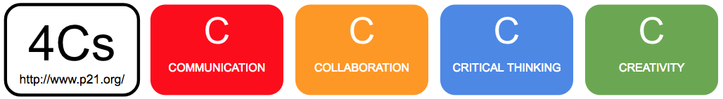 Image of the 4Cs: Communication, Collaboration, Critical thinking, and Creativity. They are arranged horizontally, each in its own different colored box.