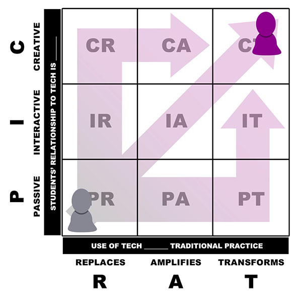 The PICRAT Matrix  combines the RAT and PIC frameworks to illustrate how all of the different levels of each framework can interact. Along vertical axis, displays how  students' relationship to technology  can be passive, interactive, or creative . Along horizontal axis, displays how use  of technology (replaces, amplifies, or transforms) traditional practice. The Matrix shows boxes with letters that represent each combination with arrows leading to CT, showing  technology use  being creative  and transformational.