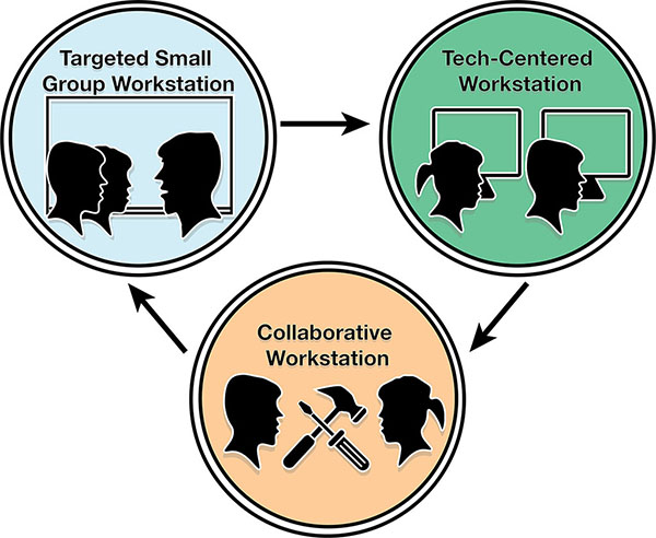 Illustration representing  the station rotation model. There are three circles arranged in a upside down triangle pattern with arrows running between them. The top left circle represents small group instruction. The top right circle represents tech-centered workspaces. The bottom circle represents a collaborative workspace.