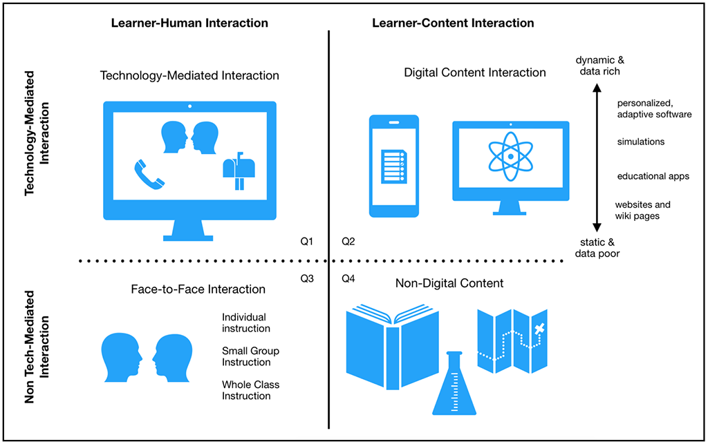 Four quadrants representing elements  of tech-mediated interactions. The top horizontal row shows aspects of technology mediated interactions and the bottom horizontal row displays  non-technology mediated interactions. The left vertical column shows learner human interactions and the right vertical column shows learner content interaction. The top left quadrant represents online human interaction. The top right quadrant represents digital content interaction, ranging from dynamic and data rich to static and data poor. The bottom left quadrant represents in-person interactions including individual, small group, and whole class instruction. The bottom right quadrant represents  interactions with non-digital content like print textbooks.