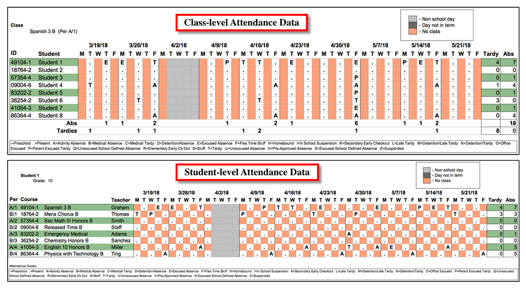 Image showing class and student-level attendance data in an attendance tracker.