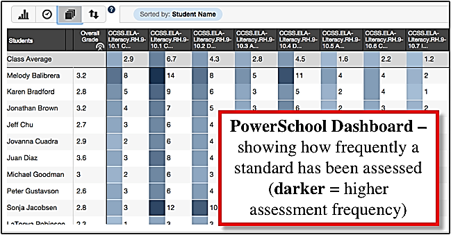 Activity data from PowerSchool illustrating how frequently a standard is measured, with darker shaded standards having higher assessment frequency.