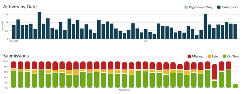 Activity data from Canvas showing activity and submission data by date. The charts include bar graphs to show how a breakdown of page views and participation with page activities, as well as what percentage of each assignment was submitted on time, late, or is missing.