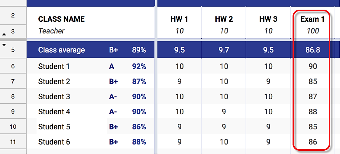 A gradebook showing grades for six students across three assignments and a unit exam. All students have a cumulative grade above an 85%, and all students scored at least an 85% on the exam.