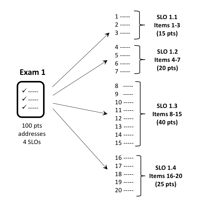 Unit Exam Results divided into four student learning outcomes (SLOs) to show that the four objectives were not measured evenly. The first SLO had 15 points on the exam, the second 20 points, the third 40 points, and the fourth 25 points.