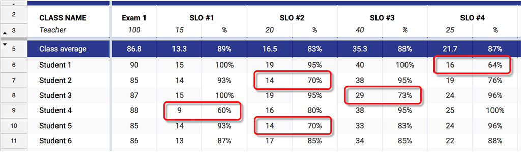 Gradebook for the exam with four student learning outcomes ( SLOs). It shows that even though all students had above an 85% on the exam, only one student achieved mastery of all four SLOs.