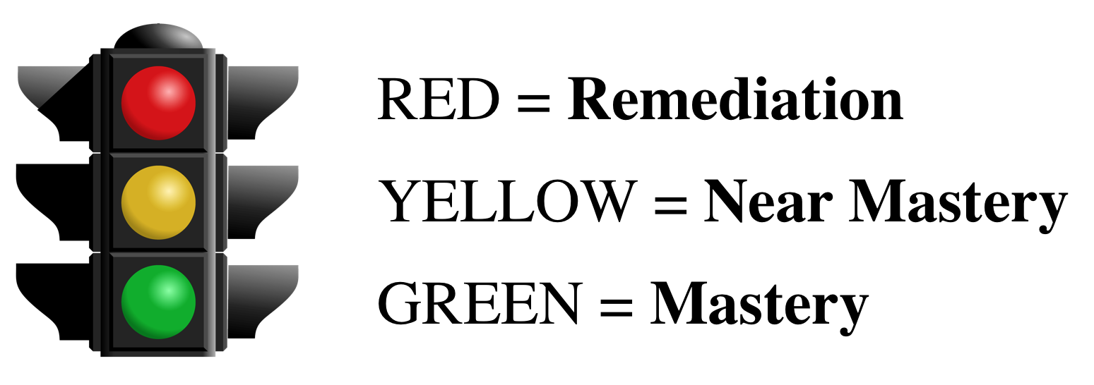 A stoplight showing levels of mastery. Red is remediation, Yellow is near mastery, and Green is Mastery.