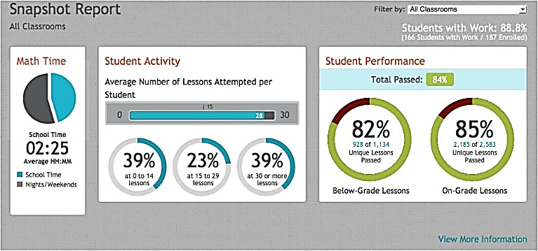 Example of class-level data tracker from Imagine Learning. It shows the average amount of time students spend in the unit, the average number attempts taken per lesson, and the average grade on assignments.