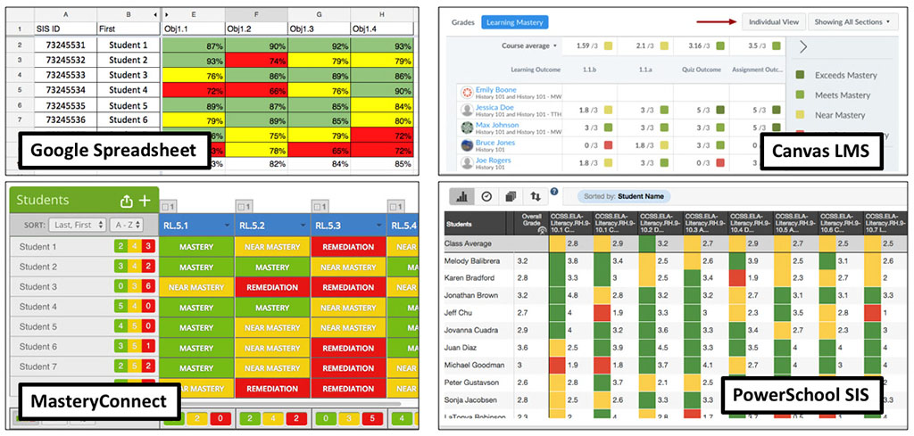 Comparison screenshots  of Google Sheets, MasteryConnect, Canvas, and PowerSchool SIS mastery gradebooks. They are all pretty similar, showing a color coded gradebook based upon student mastery levels for each assignment.