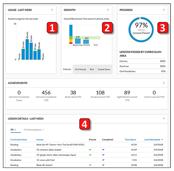 Example of data dashboard from Imagine Learning showing activity data, student growth data, assessment data, and then a combination of all the data.