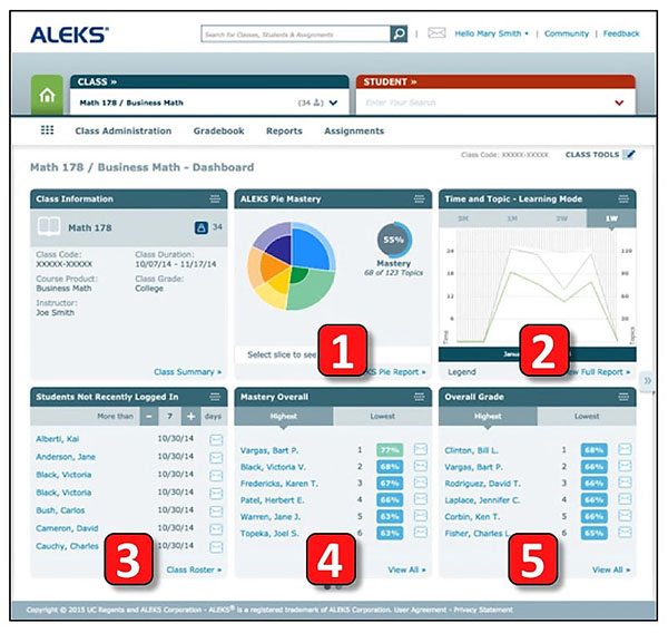 Example of data dashboard from ALEKS showing various representations of activity and performance data using pie charts, distribution charts, and lists of assessments.