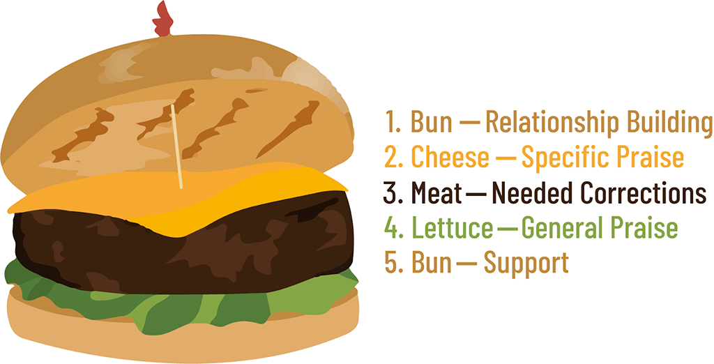 "On the left is an image of a cheeseburger on a bun with cheese, meat, and lettuce. To the right labels that read as follows:  ""top bun equals relationship building,"" ""cheese equals specific praise,"" ""meat equals needed corrections,"" ""lettuce equals general praise,"" ""bottom bun equals support."""