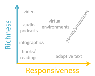 "A graph where the Y-axis is labeled ""richness"" and the x-axis is labeled ""responsiveness."" Various types of content are listed on the graph. Video has high richness but low responsiveness. Audio podcasts have the same level of responsiveness, but less richness. Infographics fall below audio podcasts, and books or readings fall below inforgraphics. Virtual environments have a medium amount of responsiveness and pretty high richness. Games and simulations vary but tend to have medium-high to high responsiveness and richness. Adaptive texts have high responsiveness but low richness."