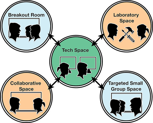 Illustration representing  the flex model. There are five circles in this illustration arranged  in a square pattern. There is one circle in each corner and one circle in the middle of the square. The circles in the corners represent breakout rooms, laboratory spaces, targeted small group instruction spaces, and collaborative spaces. The circle in the middle represents the tech-space used for learning. There are double sided arrows that go from the circle in the middle to each of the four circles in the corners.