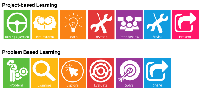 "Two rows of icons represent project-based learning and problem based learning. The top row lists icons for project-based learning. They include a steering wheel labeled ""driving question,"" back-to-back outlines of heads with gears inside of them labeled ""brainstorm,"" an illuminated lightbulb labeled ""learn,"" a wrench and screwdriver labeled ""develop,"" three outlines of people with speech bubbles above them labeled ""peer review,"" a wrench and screwdriver  labeled  as ""revise,"" and a rounded box with an arrow coming out of it pointing to the right labeled ""present."" The bottom row of icons represents  problem based learning. The icons include the silhouette of a person scratching his head with gears in the background labeled ""problem,"" a magnifying glass labeled ""examine,"" a circle with an arrow shaped cursor in it that appears to be clicking a screen labeled ""explore,"" a target with five rings surrounding a bullseye that has six holes on it, all of which have missed the middle of the target, labeled ""evaluate,"" another target, this time with two rings around a bullseye and an arrow that has hit the middle of the target labeled ""solve,"" and the  rounded box with an arrow coming out of it pointing to the right labeled ""share."""