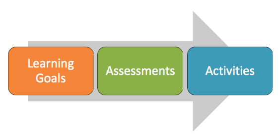 An arrow in the background points from left to right. In front of the arrow are three boxes. From left to right, they say Learning Goals, Assessments, Activities.