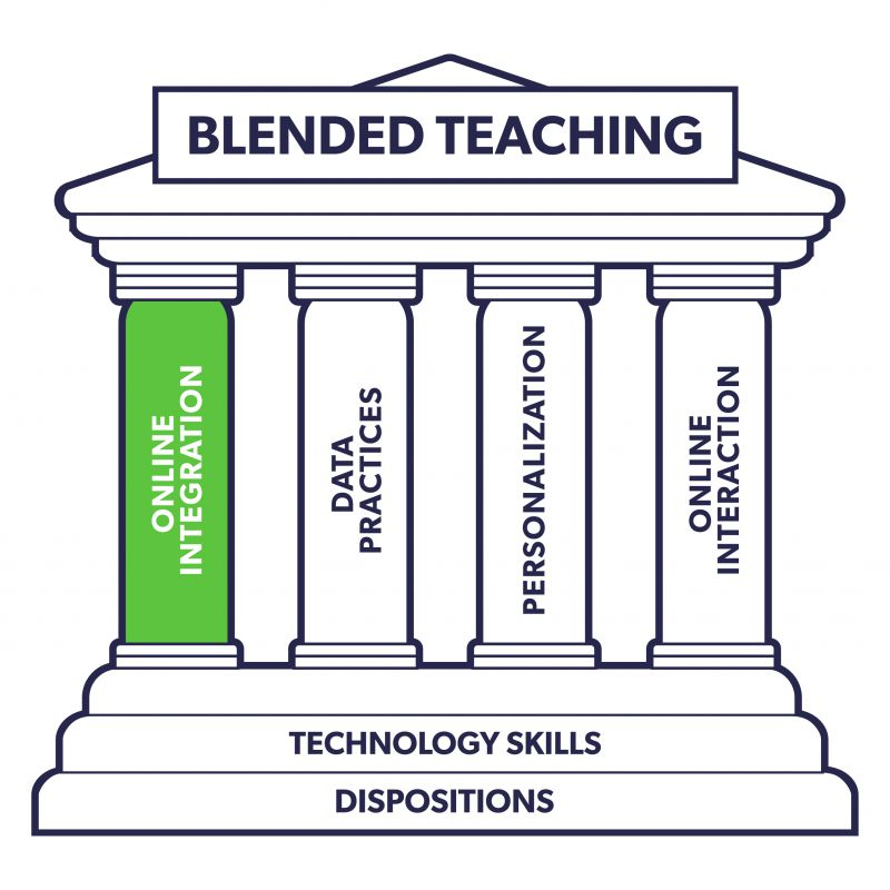 The blended teaching monument image. There is a filter over the whole image that shades everything except the column that reads online integration so that the online integration column (the focus of the chapter) is highlighted.
