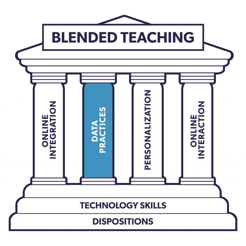 The blended teaching monument image. There is a filter over the whole image that shades everything except the column that reads data practices,  so that the data practices column (the focus of the chapter) is highlighted.