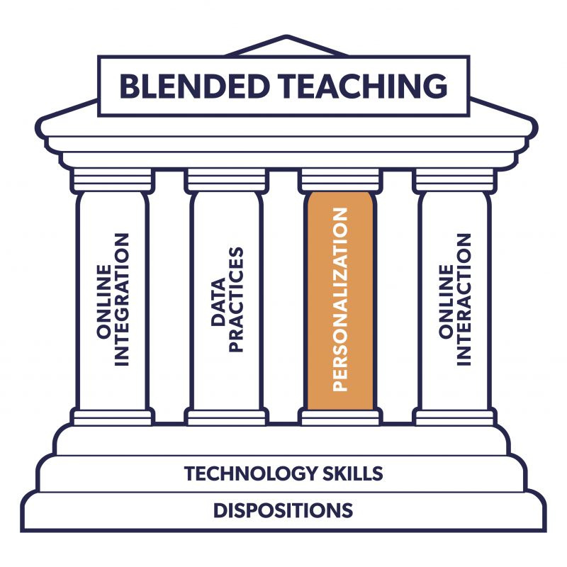 The blended teaching monument image. There is a filter over the whole image that shades everything except the column that reads personalization so that the personalization column (the focus of the chapter) is highlighted.
