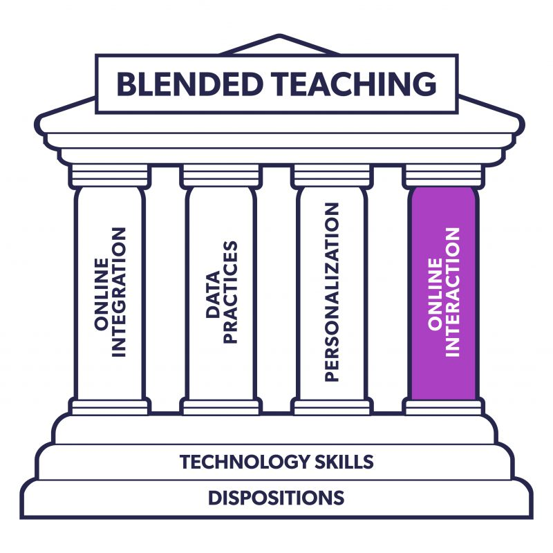 The blended teaching monument image. There is a filter over the whole image that shades everything except the column that reads online interaction so that the online interaction column (the focus of the chapter) is highlighted.
