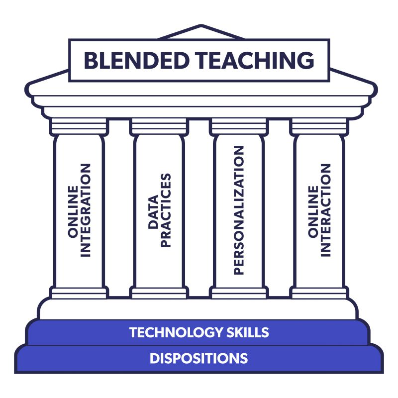 A monument with a pointed roof, four pillars, and a staircase with four steps and two platforms. The top of the monument says blended teaching. Each pillar is labeled with one of the core competency areas of blended teaching and personalized learning. From left to right, online integration, data practices, personalization, and online interaction. The platforms leading up to the pillars are also labeled. The bottom most platform reads dispositions, and the top platform reads technology skills.
