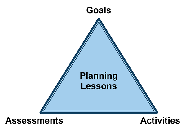 "An equilateral triangle commonly used to illustrate the elements of planning a lesson. The middle of the triangle says ""planning lessons."" The top of the triangle is labeled as ""goals,"" the bottom right corner is labeled as ""assessments,"" and the bottom right corner is labeled as ""activities."""