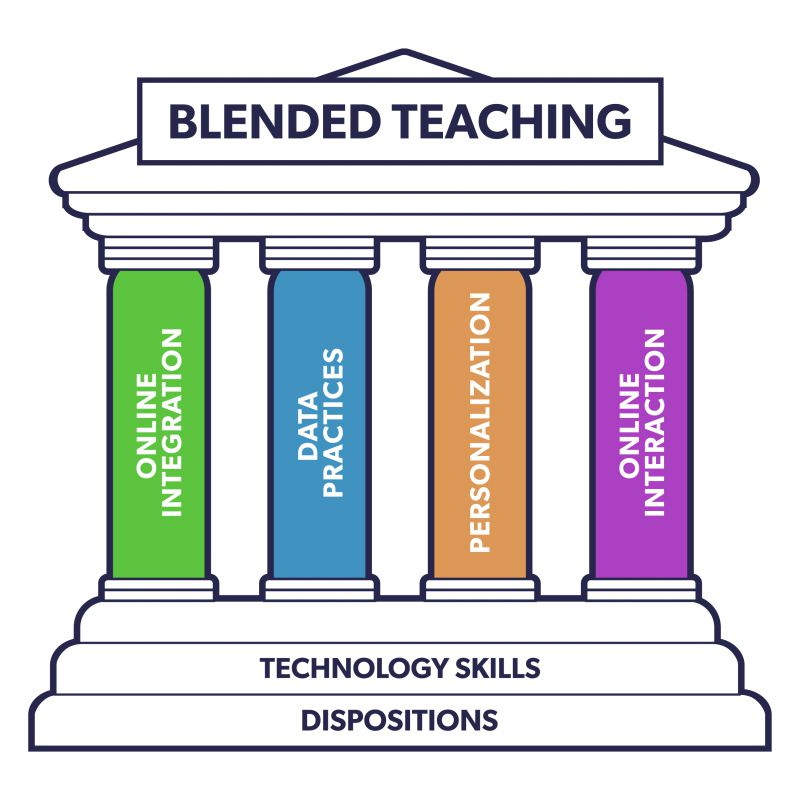 A monument with a pointed roof, four pillars, and a staircase with four steps and two platforms. The top of the monument says blended teaching. Each pillar is labeled with one of the core competency areas of blended teaching and personalized learning. From left to right, online integration, data practices, personalization, and online interaction. The platforms leading up to the pillars a also labeled. The bottom most platform reads dispositions, and the one above it reads technology skills.