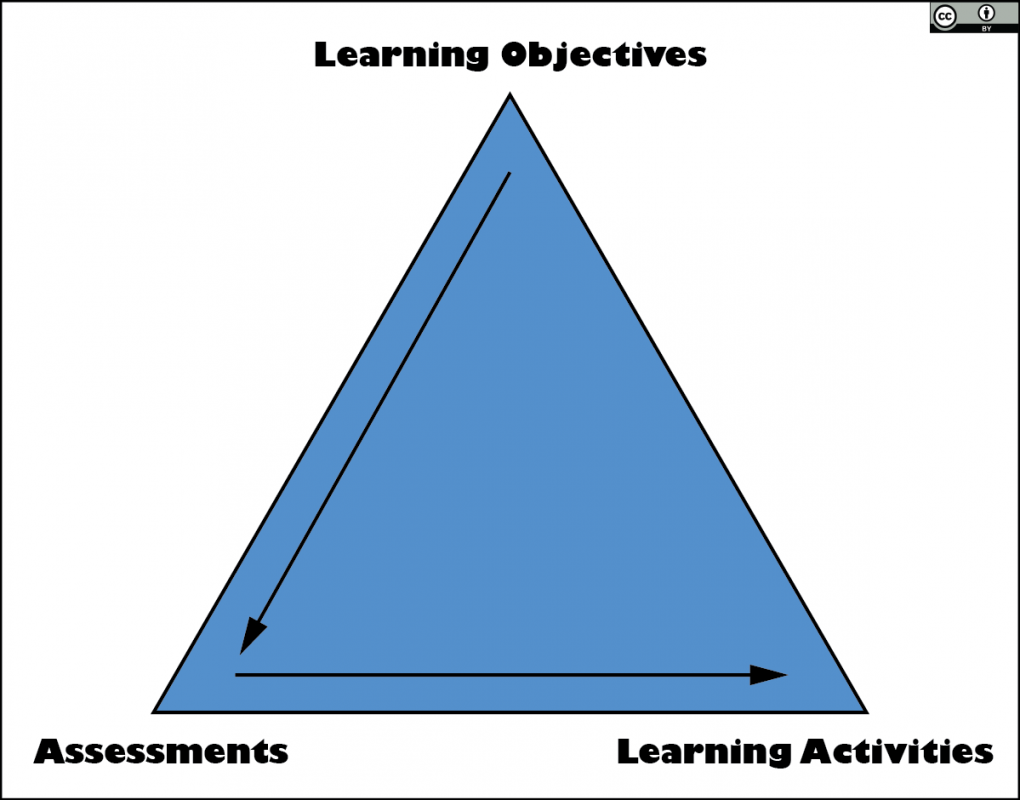 Elements of Backward Design include Learning Objectives, Assessments, and Learning Activities.