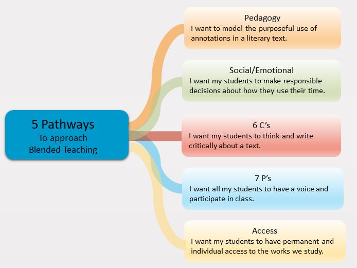 ELA Five Pathways