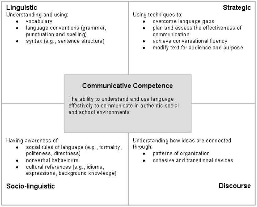 Four areas contributing to communicative competence: Linguistic, Strategic, Socio-Linguistic, and Discourse