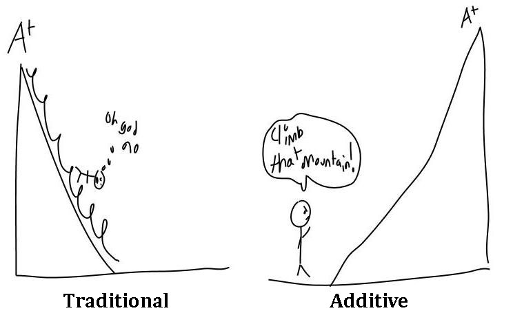 Image depicting the difference between Traditional Grading and Additive Grading where traditional grading is a downward slope starting at A+ and additive grading is an upward slope leading to an A+