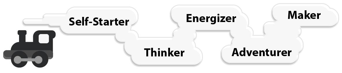 The five STEAM attributes