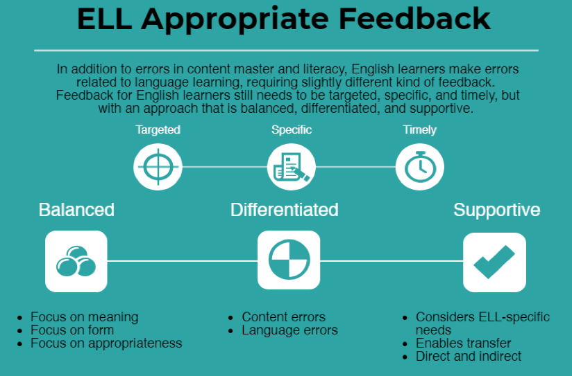 Infographic showing qualities of appropriate feedback for English Language Learners (ELL).