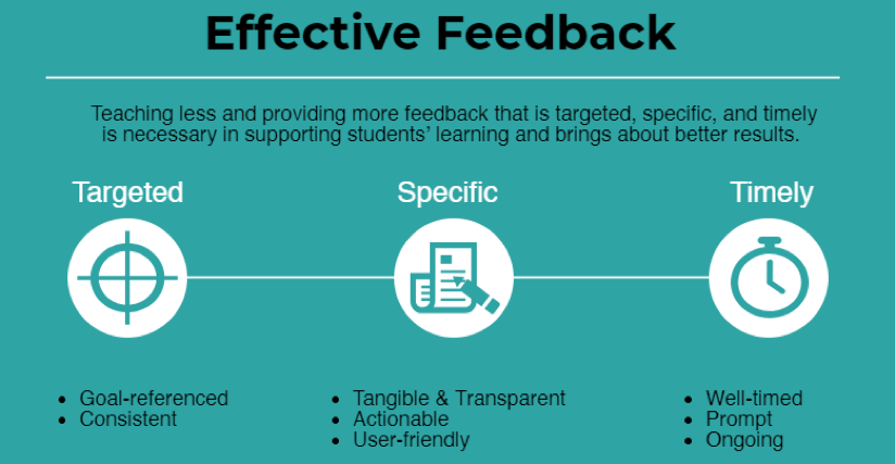 Infographic showing the qualities of effective feedback.