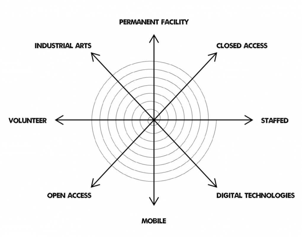 makerspace framework