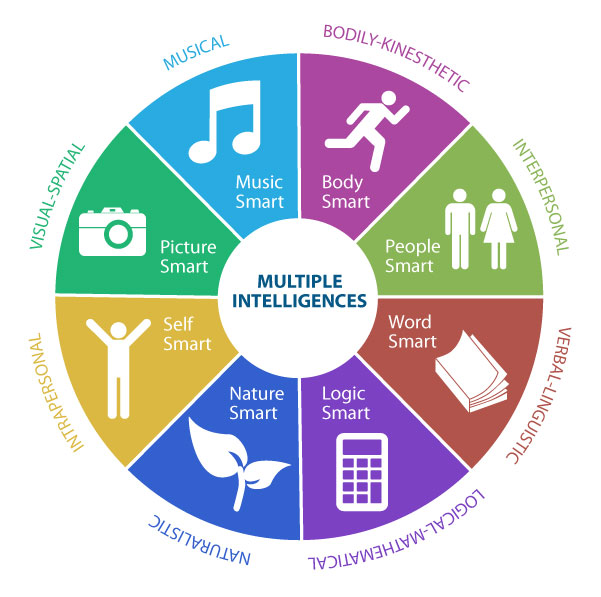 Figure 2. Multiple intelligences theory proposed by Gardner. Image from Sajaganesandip on Wikimedia Commons and licensed CC-By, Share Alike