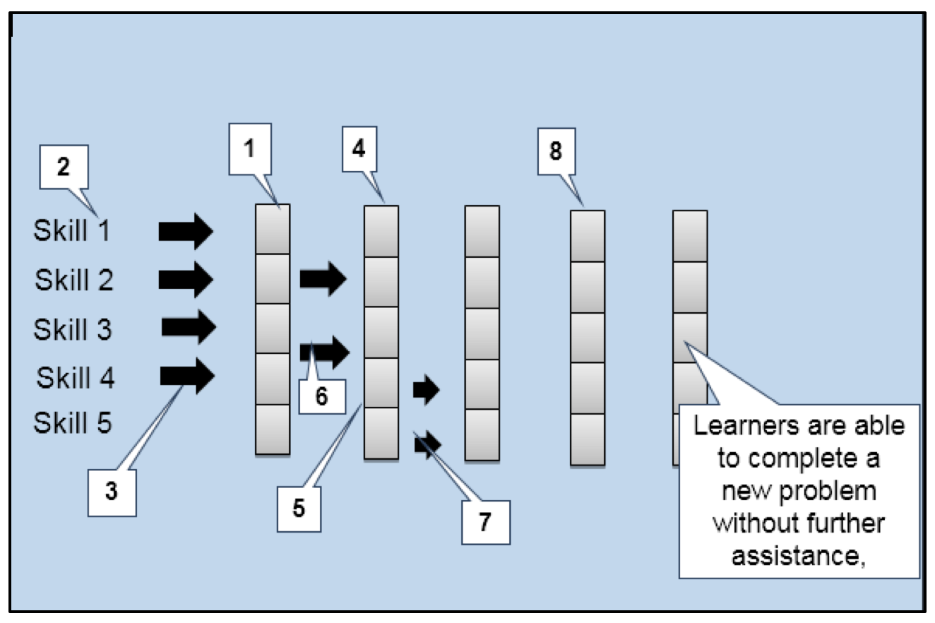 Problem-Centered Instructional Sequence