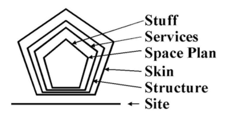 Figure 1. Layers of building design.