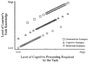 Figure 1. Comparison of the associated instructional strategies of the behavioral, cognitive, and constructivist viewpoints based on the learner's level of task knowledge and the level of cognitive processing required by the task.
