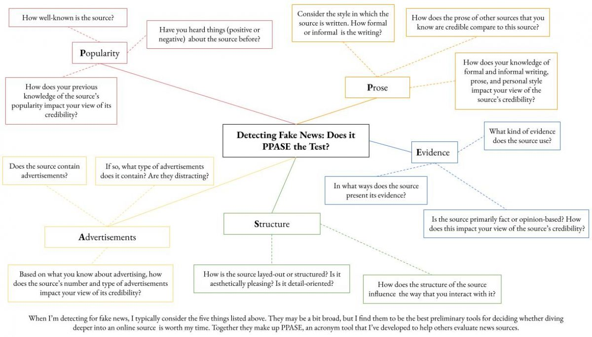 Mindmap of Detecting Fake News: Does it PPASE the test. Popularity, prose, advertisements, structure, evidence