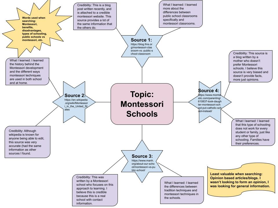Montessori schools mindmap featuring 4 sources with a description of whether each source is credible and what was learned from the source