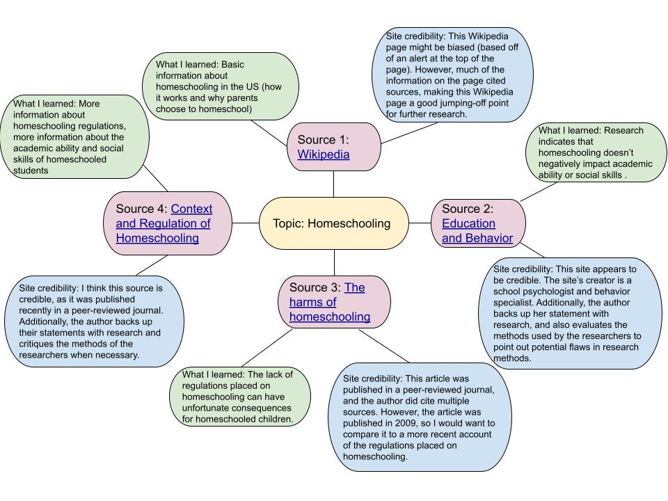 Example mindmap for the search topic Homeschooling with 4 sources and a description of what was learned and whether the source is credible