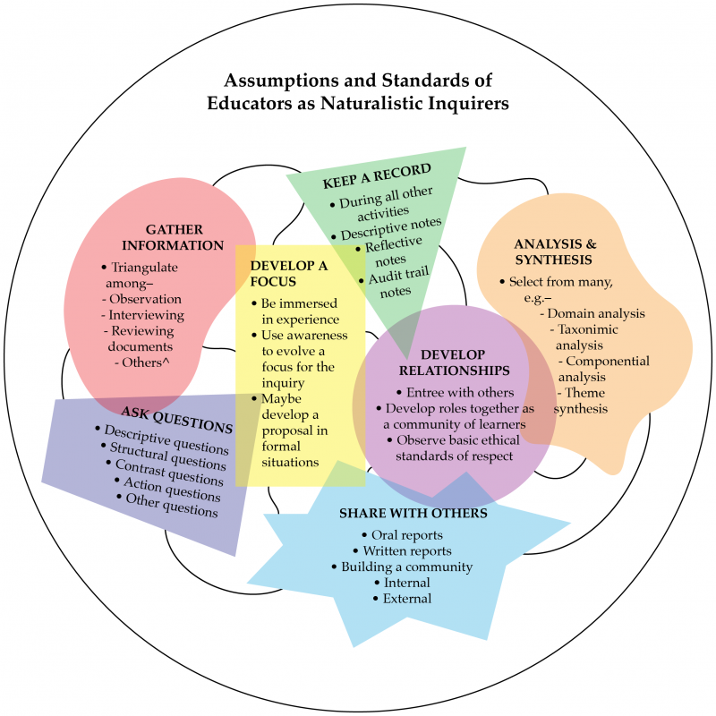 Figure 2. More realistic representation of the messy qualitative inquiry process